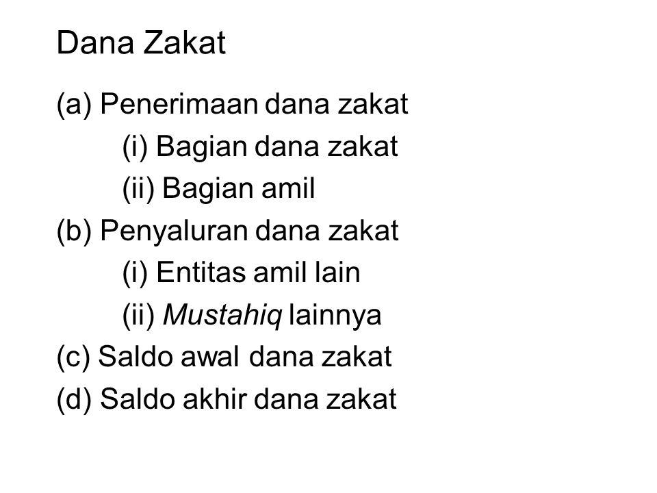 Dana Zakat (a) Penerimaan dana zakat (i) Bagian dana zakat