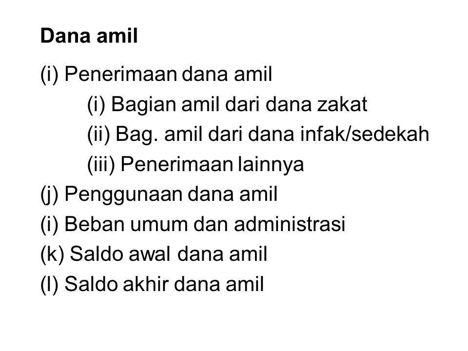 Dana amil (i) Penerimaan dana amil. (i) Bagian amil dari dana zakat. (ii) Bag. amil dari dana infak/sedekah.