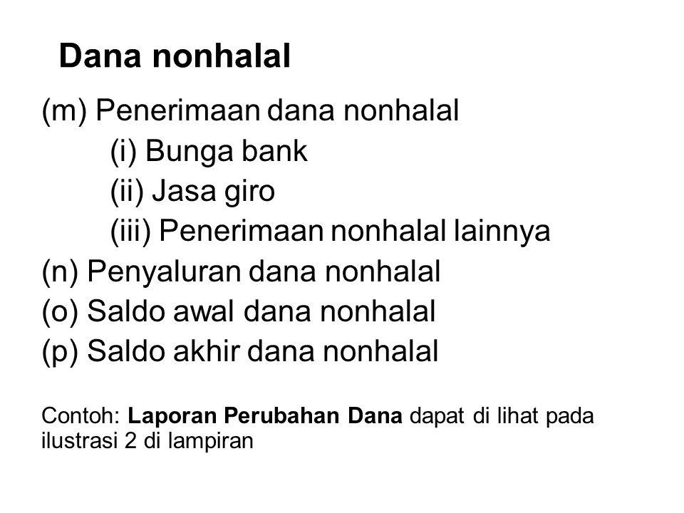 Dana nonhalal (m) Penerimaan dana nonhalal (i) Bunga bank