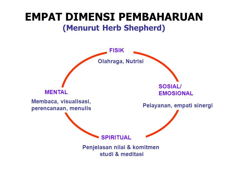EMPAT DIMENSI PEMBAHARUAN (Menurut Herb Shepherd)
