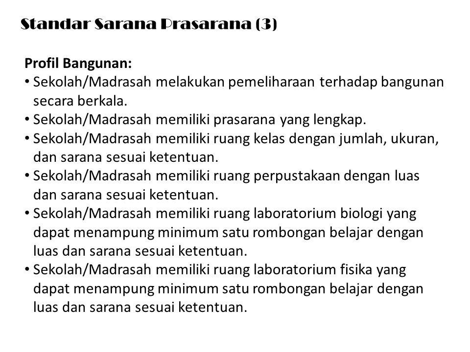Standar Sarana Prasarana (3)