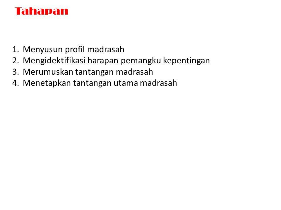 Tahapan Menyusun profil madrasah
