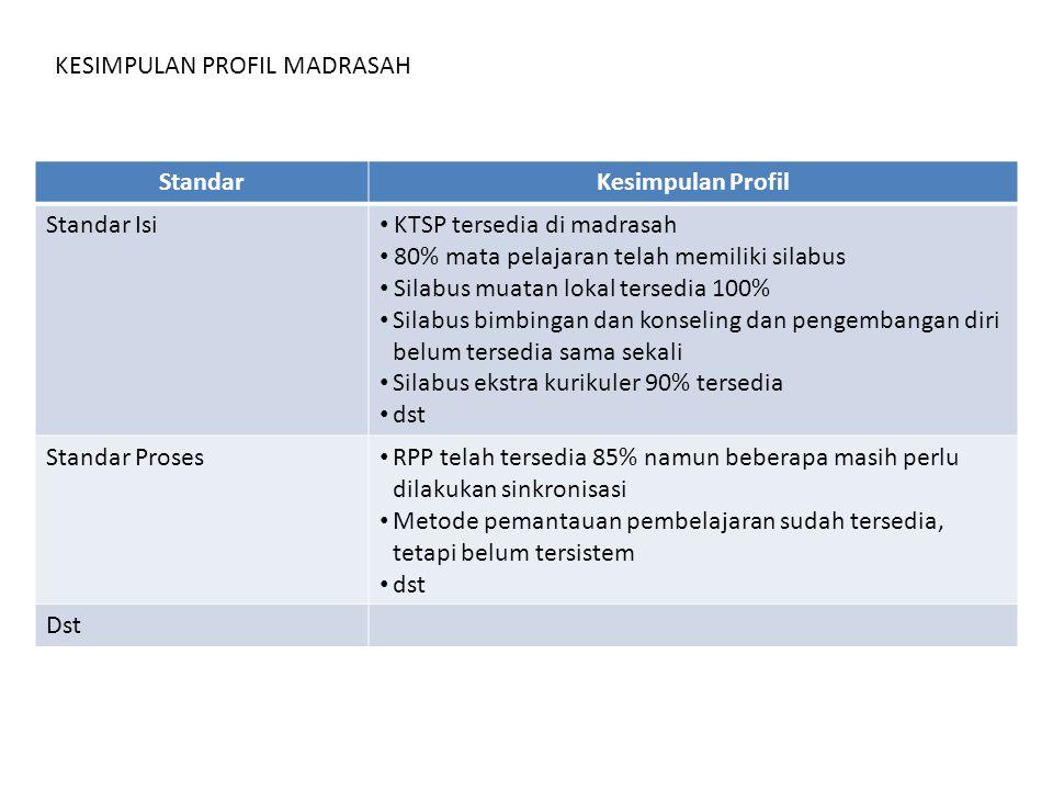 KESIMPULAN PROFIL MADRASAH