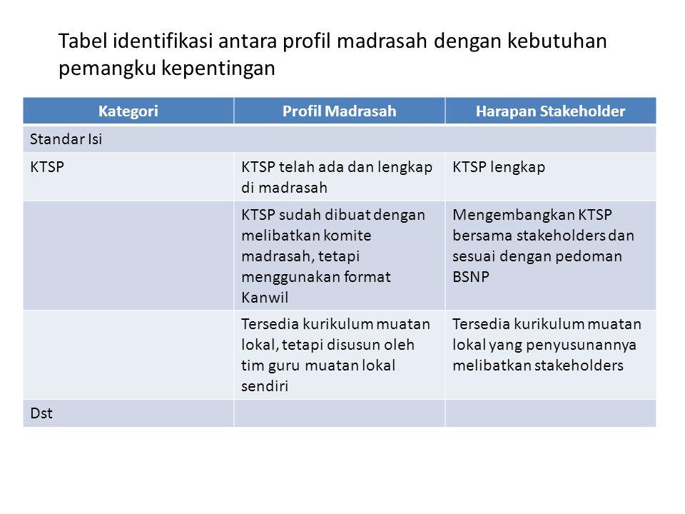 Tabel identifikasi antara profil madrasah dengan kebutuhan pemangku kepentingan
