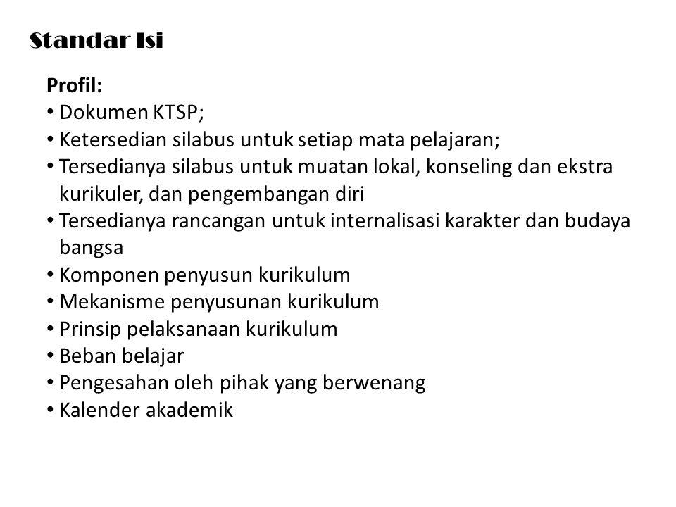Standar Isi Profil: Dokumen KTSP; Ketersedian silabus untuk setiap mata pelajaran;