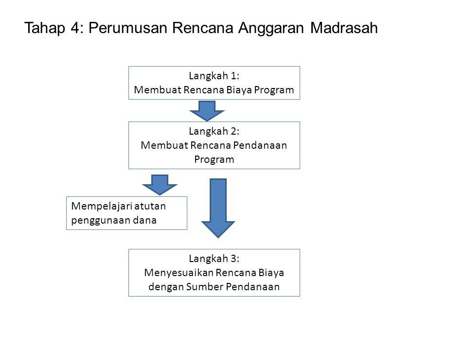Tahap 4: Perumusan Rencana Anggaran Madrasah
