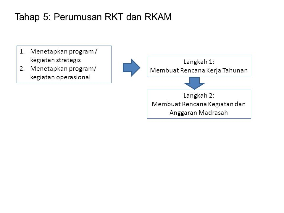 Tahap 5: Perumusan RKT dan RKAM
