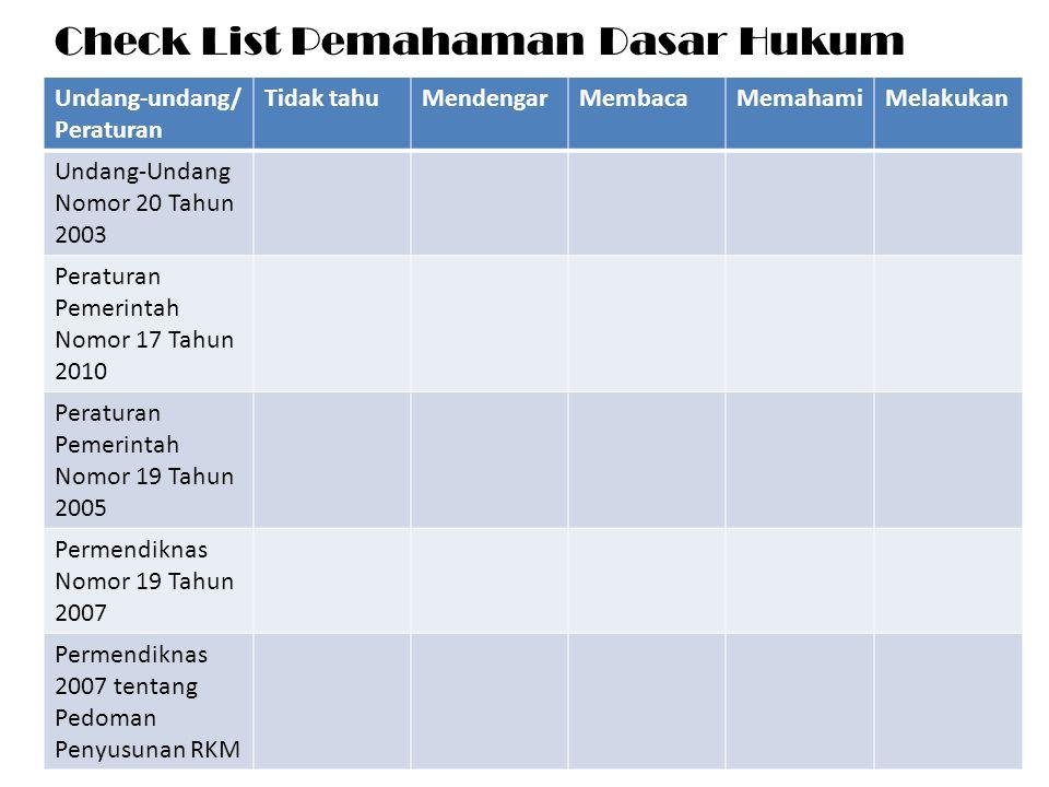 Check List Pemahaman Dasar Hukum
