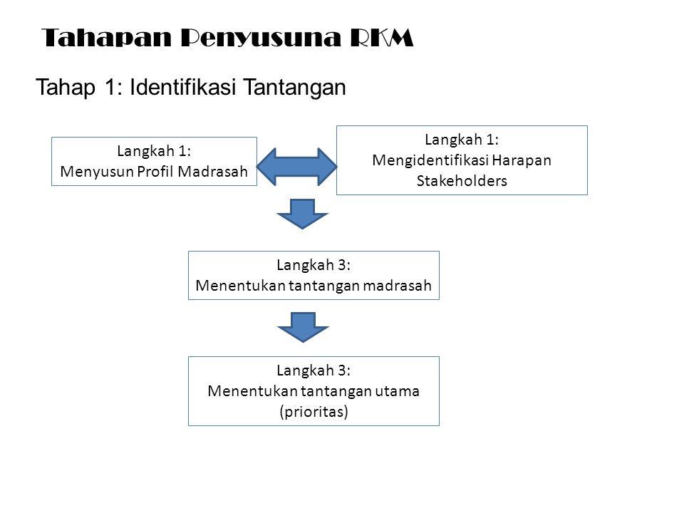Tahapan Penyusuna RKM Tahap 1: Identifikasi Tantangan Langkah 1: