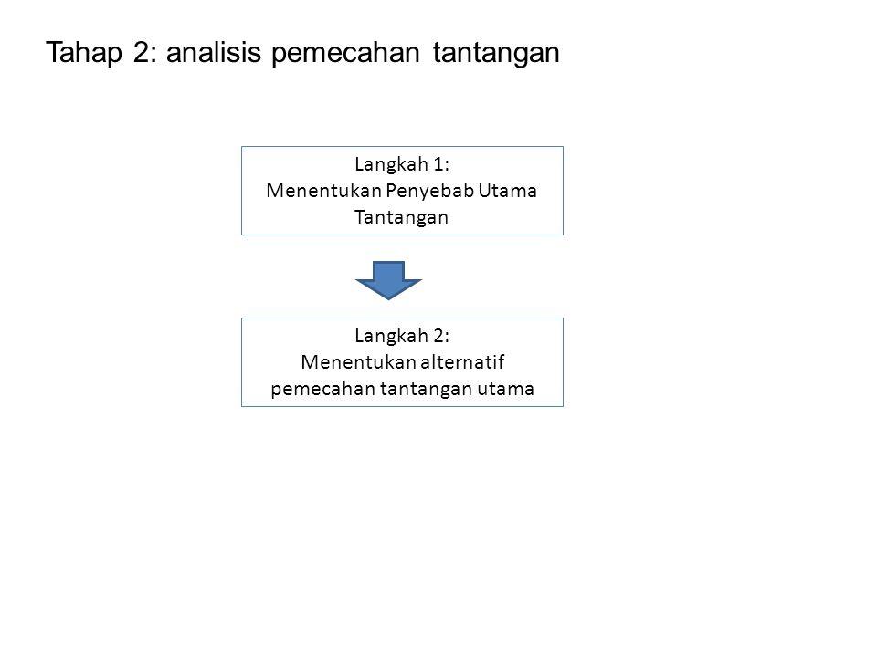 Tahap 2: analisis pemecahan tantangan