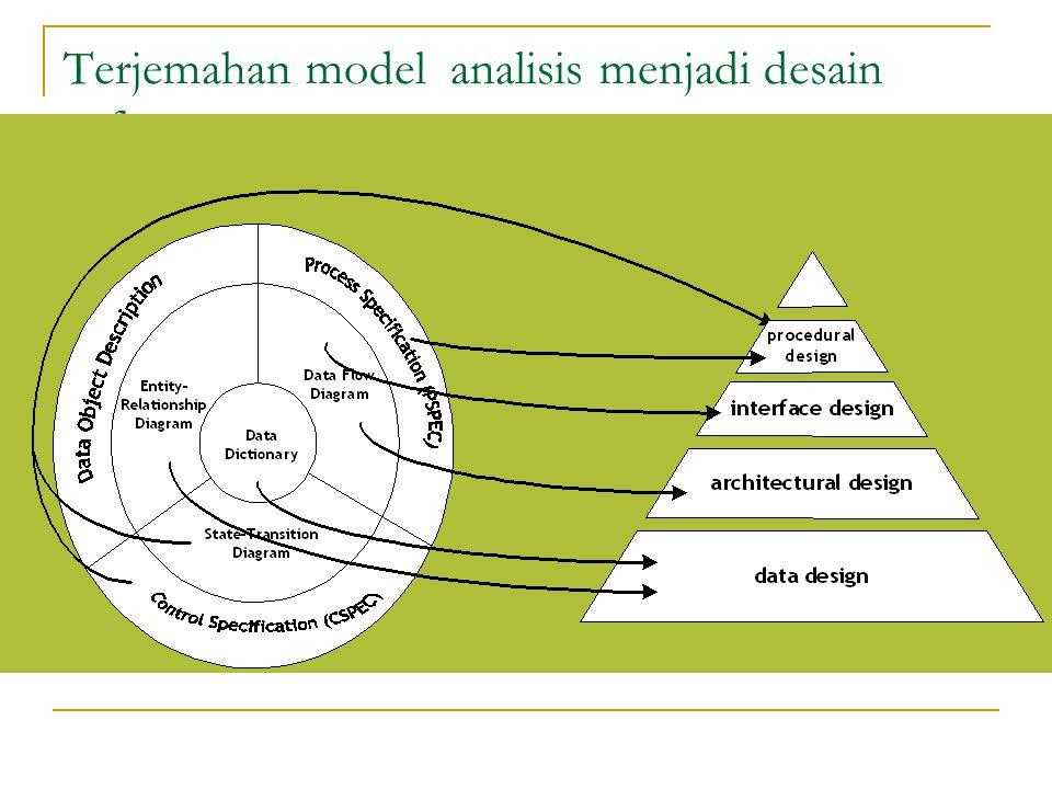 Terjemahan model analisis menjadi desain software