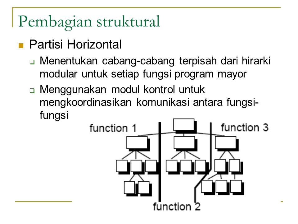 Pembagian struktural Partisi Horizontal