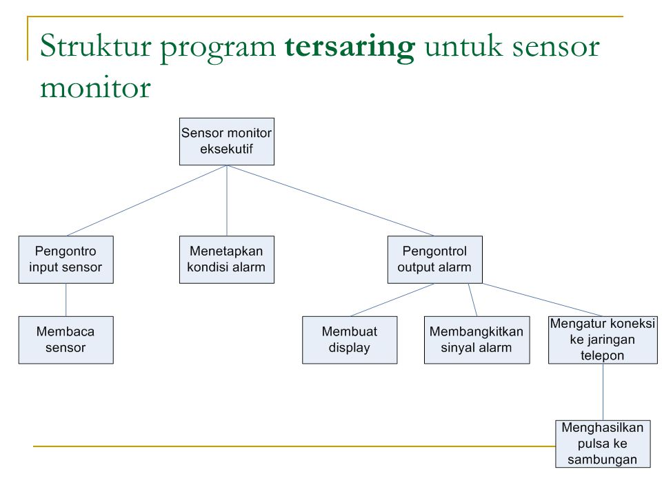 Struktur program tersaring untuk sensor monitor