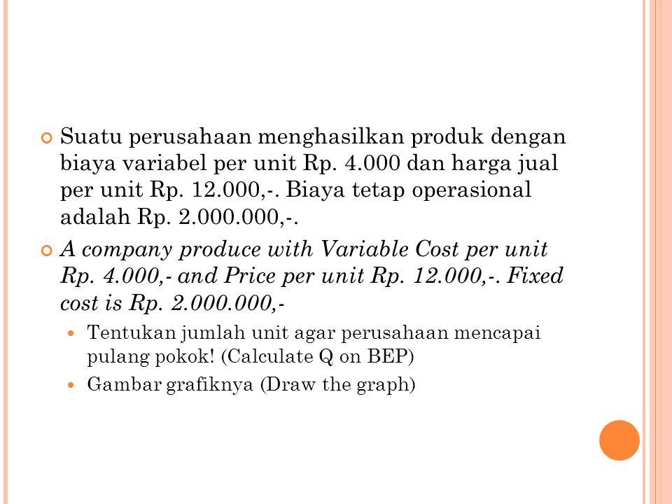 Suatu perusahaan menghasilkan produk dengan biaya variabel per unit Rp