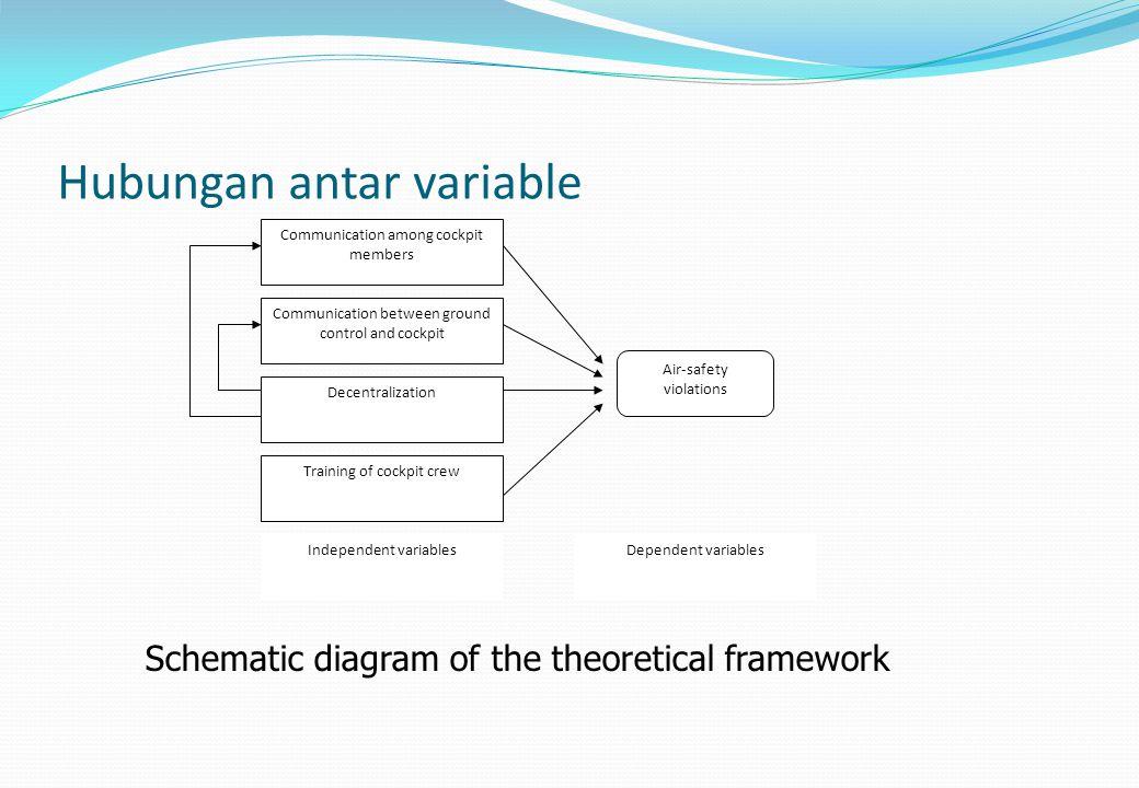 Hubungan antar variable