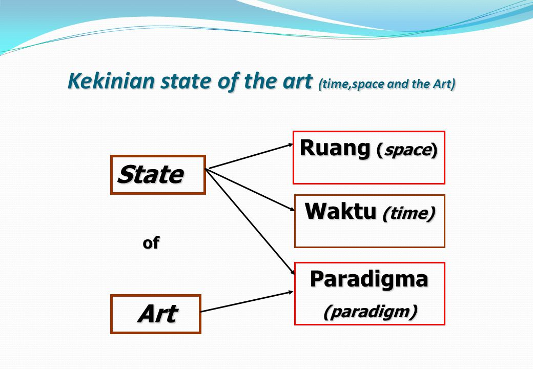 Kekinian state of the art (time,space and the Art)