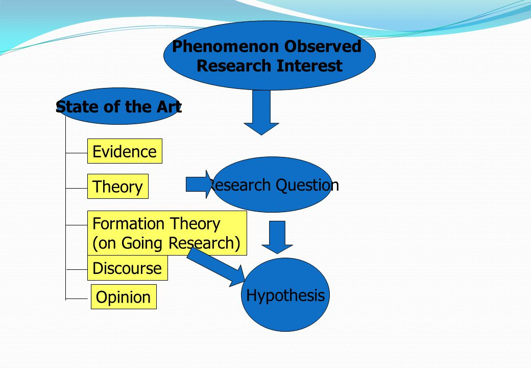 Phenomenon Observed Research Interest. State of the Art. Evidence. Theory. Formation Theory. (on Going Research)