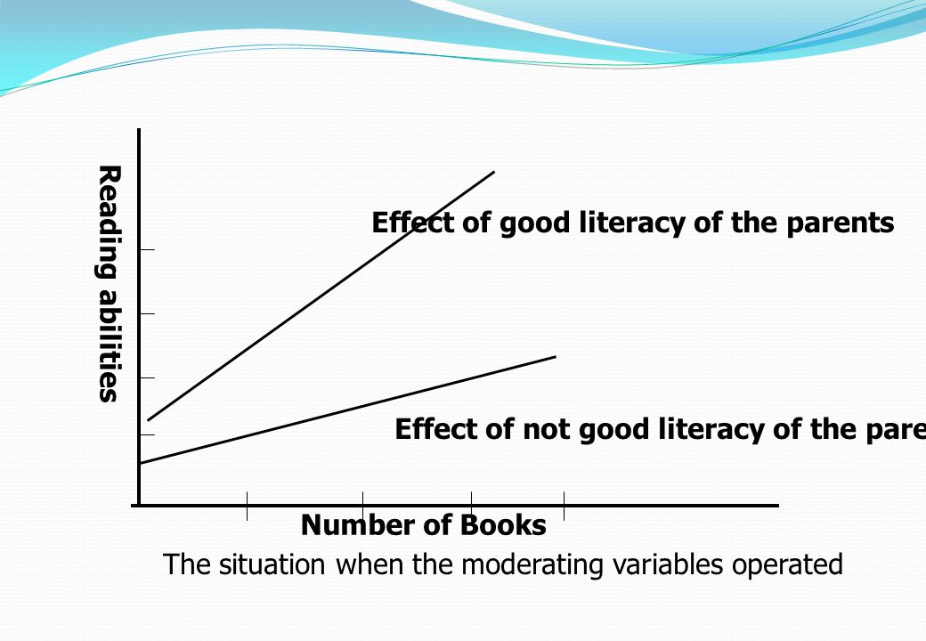 Effect of good literacy of the parents