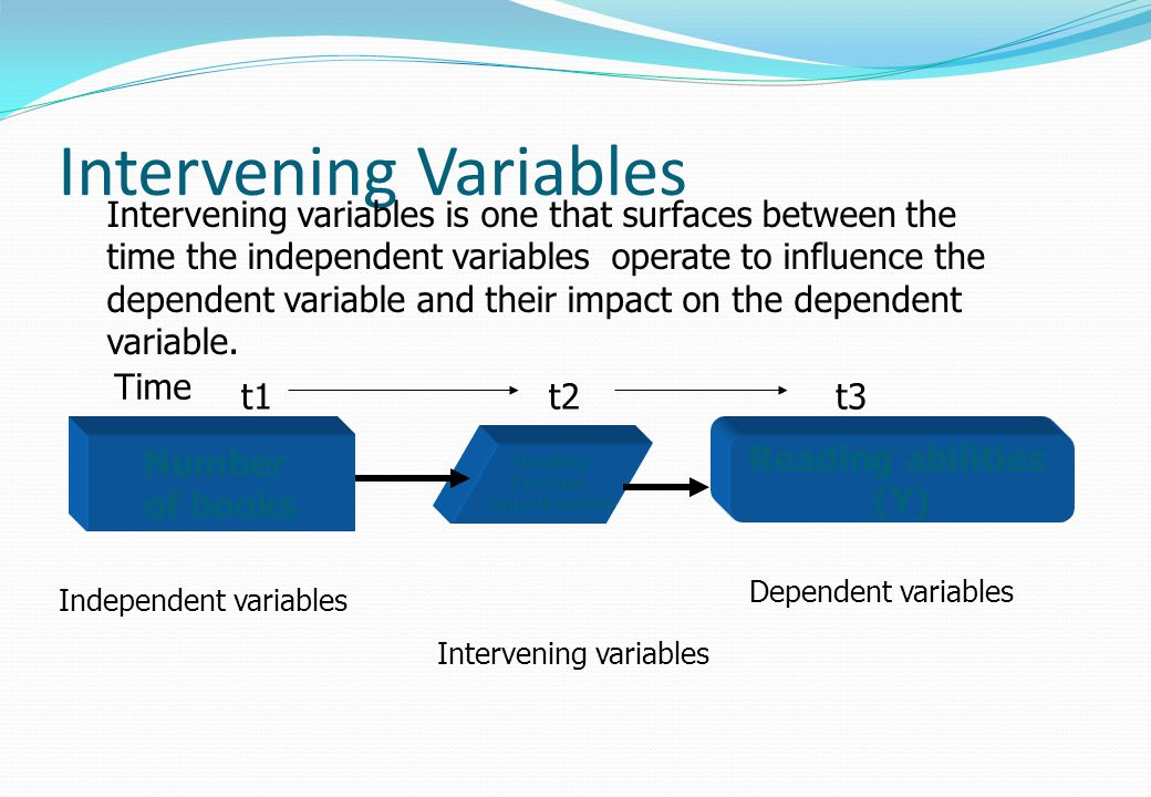 Intervening Variables