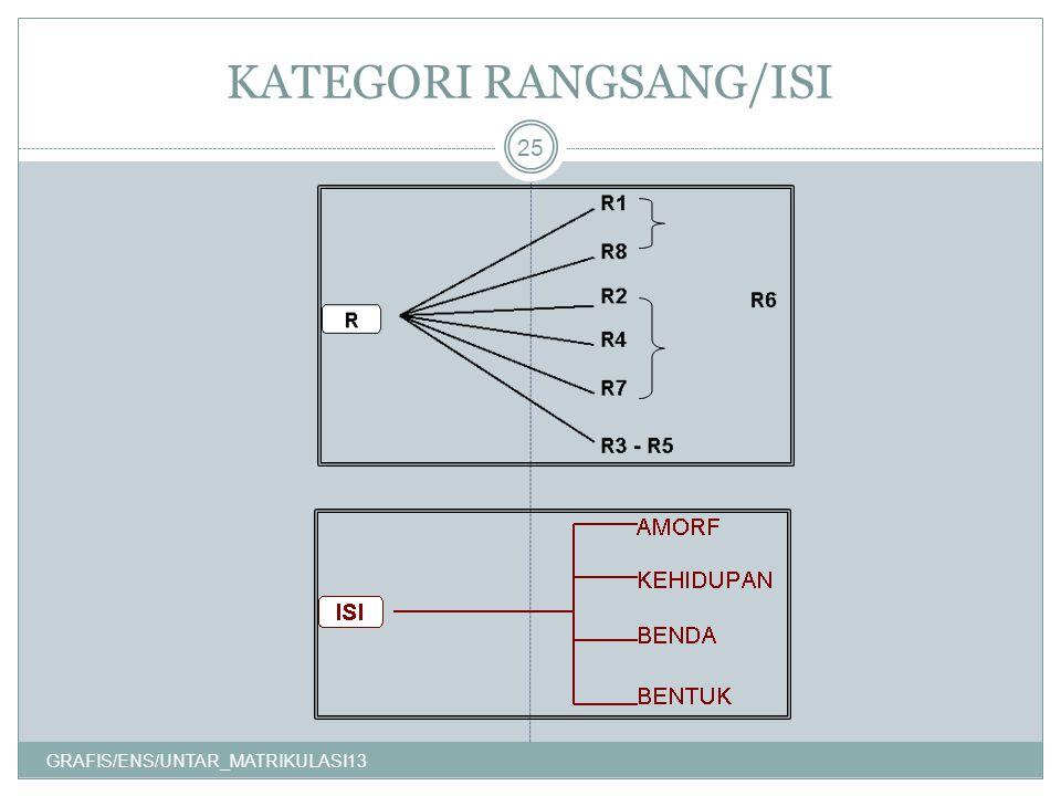 KATEGORI RANGSANG/ISI