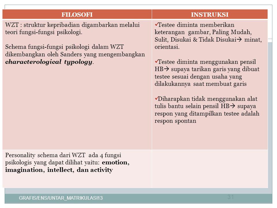 FILOSOFI INSTRUKSI. WZT : struktur kepribadian digambarkan melalui teori fungsi-fungsi psikologi.