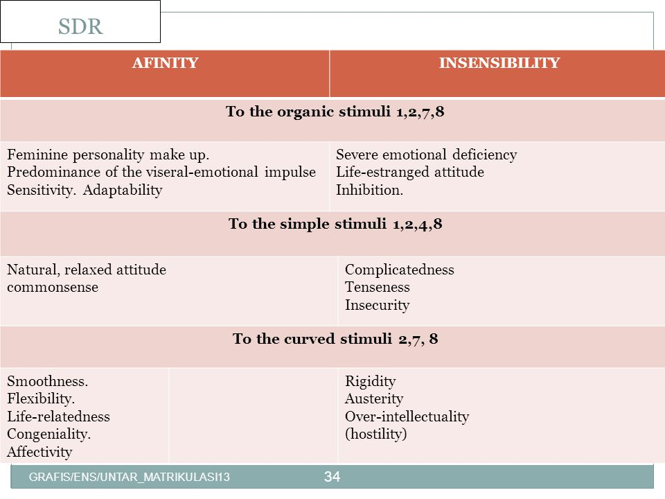 SDR AFINITY INSENSIBILITY To the organic stimuli 1,2,7,8