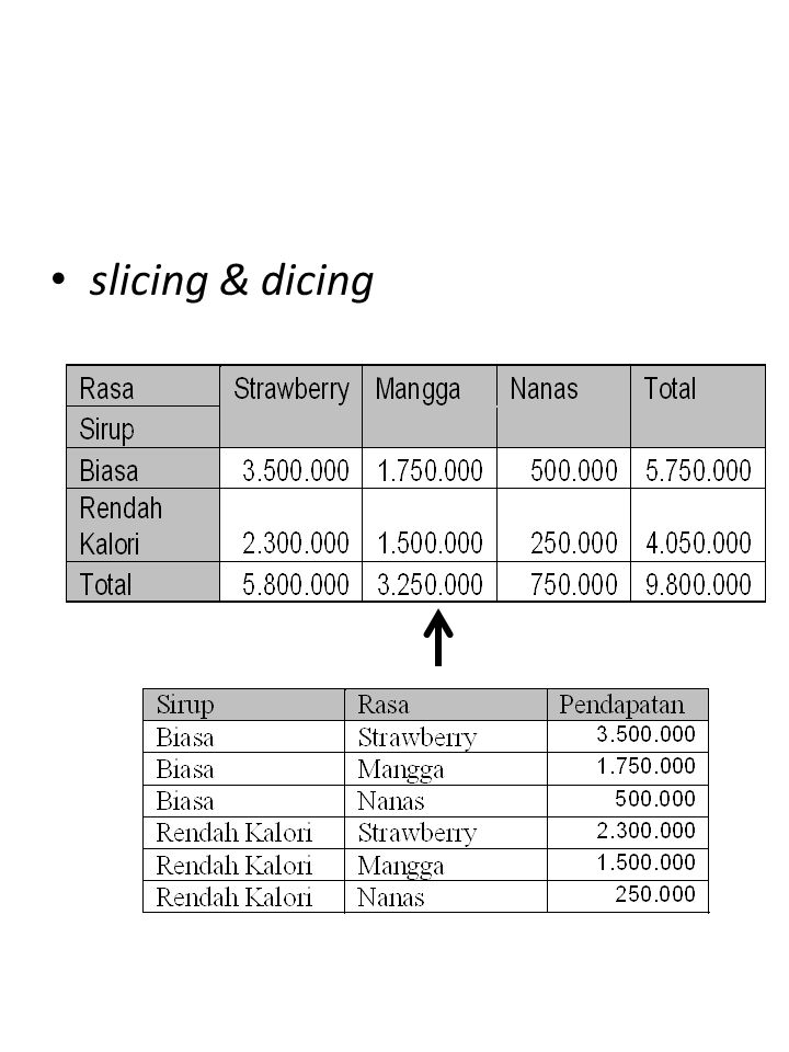 slicing & dicing OLAP