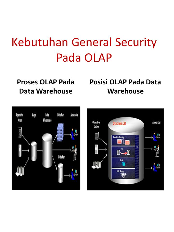 Kebutuhan General Security Pada OLAP