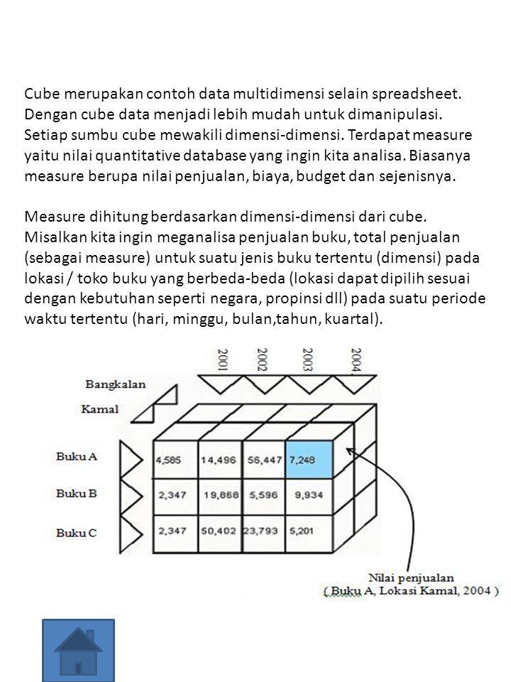Measure dihitung berdasarkan dimensi-dimensi dari cube