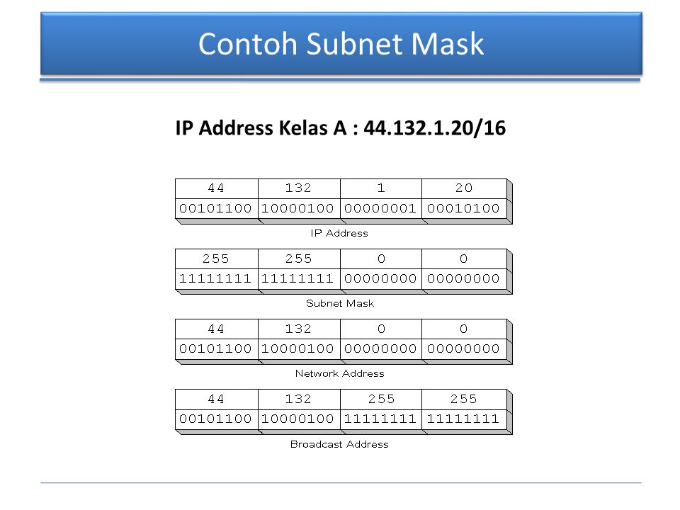 Contoh Subnet Mask IP Address Kelas A : 44.132.1.20/16