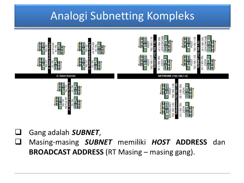 Analogi Subnetting Kompleks