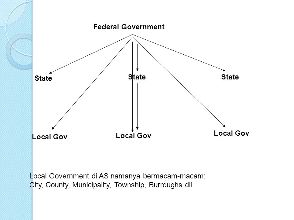 Federal Government State. State. State. Local Gov. Local Gov. Local Gov. Local Government di AS namanya bermacam-macam: