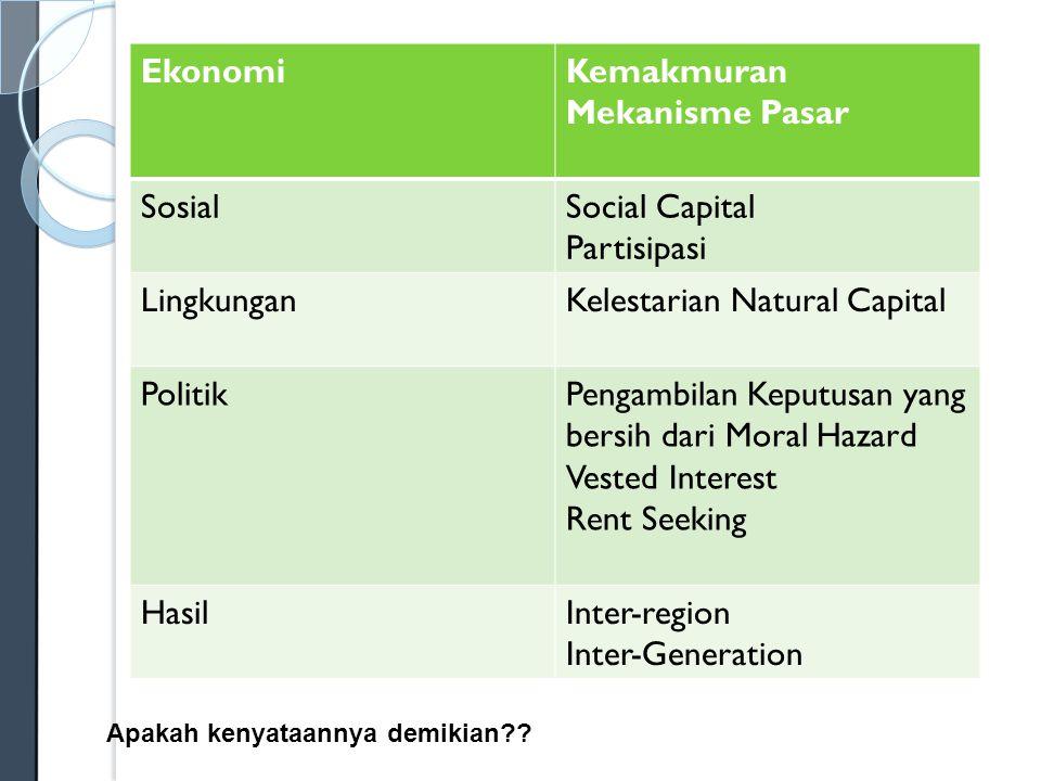 Kelestarian Natural Capital Politik