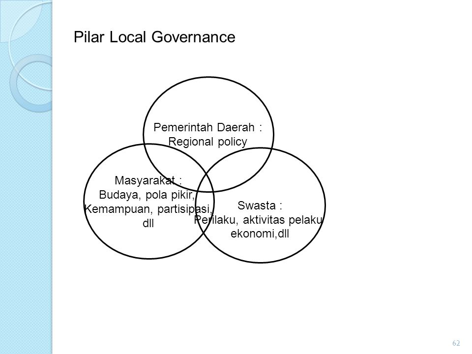 Pilar Local Governance