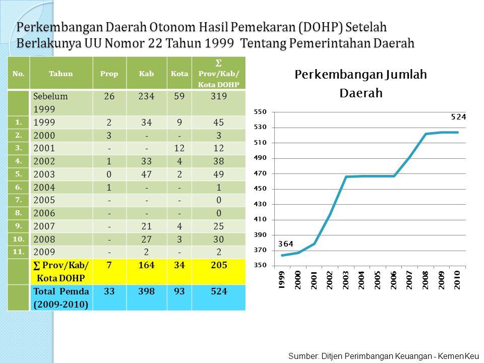 Perkembangan Daerah Otonom Hasil Pemekaran (DOHP) Setelah Berlakunya UU Nomor 22 Tahun 1999 Tentang Pemerintahan Daerah