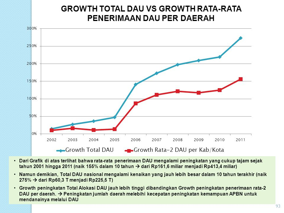 GROWTH TOTAL DAU VS GROWTH RATA-RATA PENERIMAAN DAU PER DAERAH