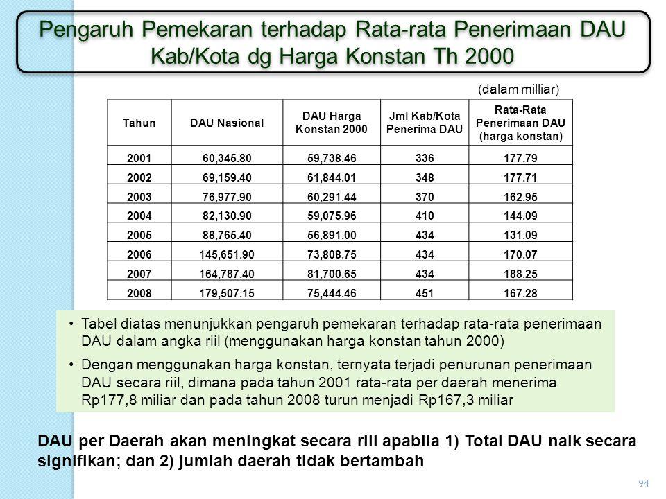 Jml Kab/Kota Penerima DAU Rata-Rata Penerimaan DAU (harga konstan)