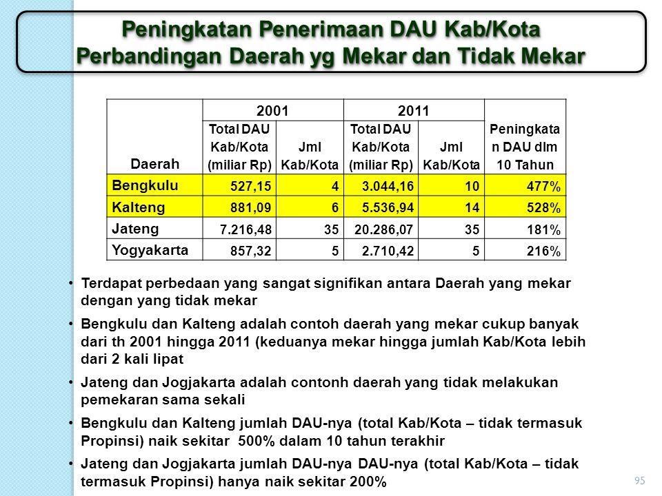 Peningkatan Penerimaan DAU Kab/Kota
