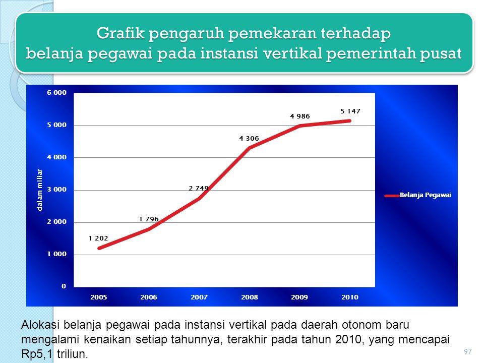 Grafik pengaruh pemekaran terhadap belanja pegawai pada instansi vertikal pemerintah pusat