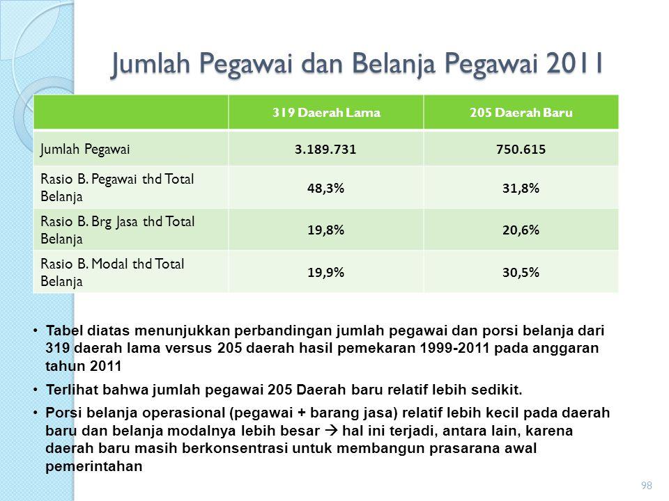 Jumlah Pegawai dan Belanja Pegawai 2011
