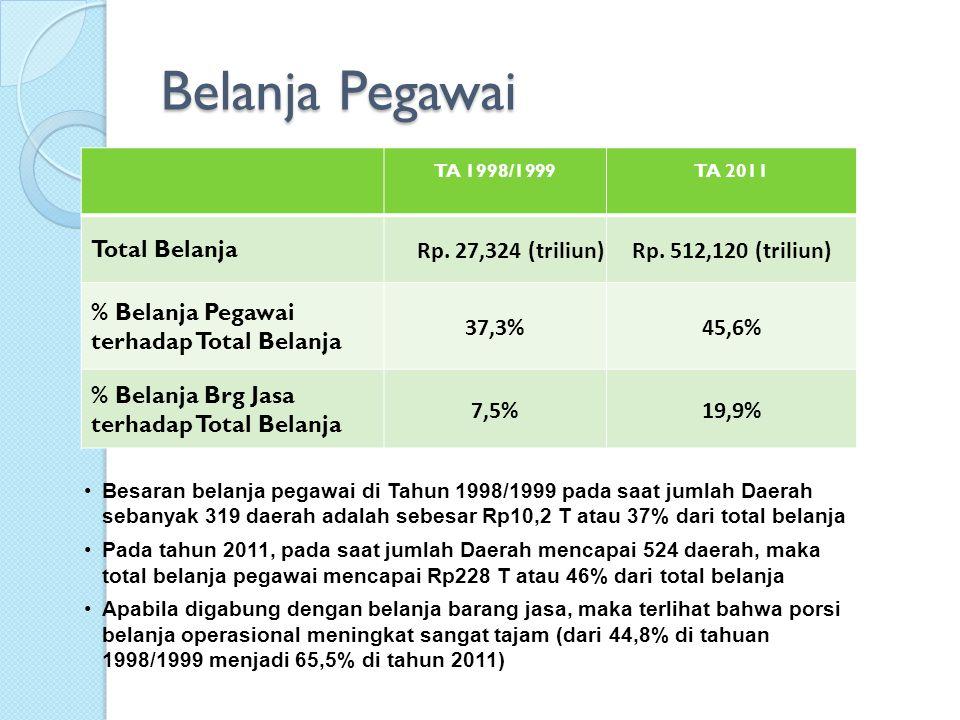 Belanja Pegawai Total Belanja Rp. 27,324 (triliun)
