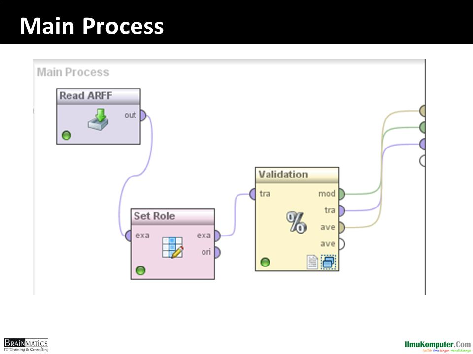 Main Process Object-Oriented Programming