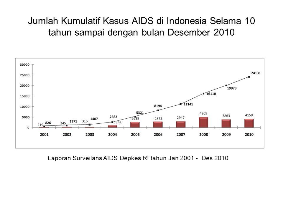 Jumlah Kumulatif Kasus AIDS di Indonesia Selama 10 tahun sampai dengan bulan Desember 2010