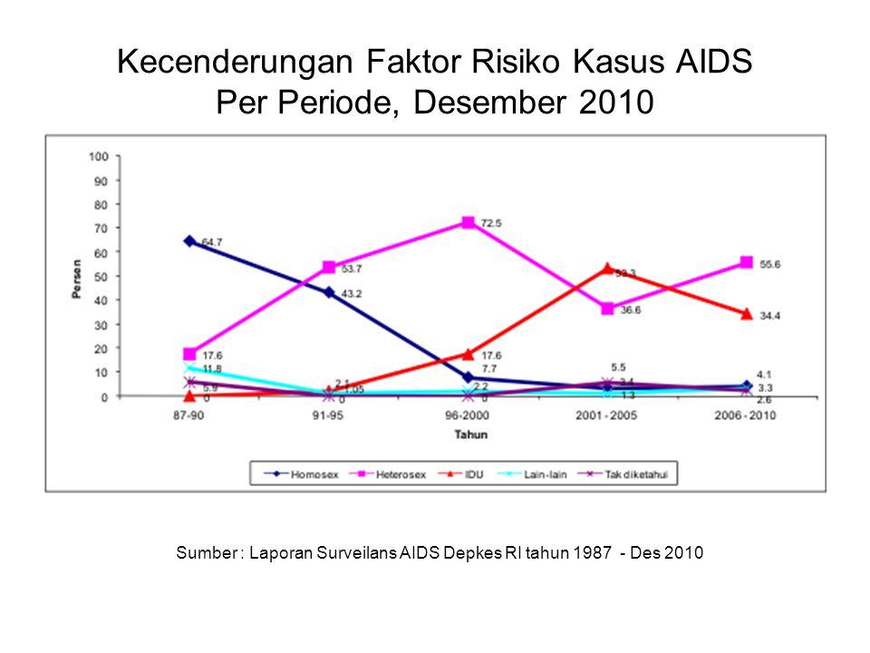 Kecenderungan Faktor Risiko Kasus AIDS Per Periode, Desember 2010