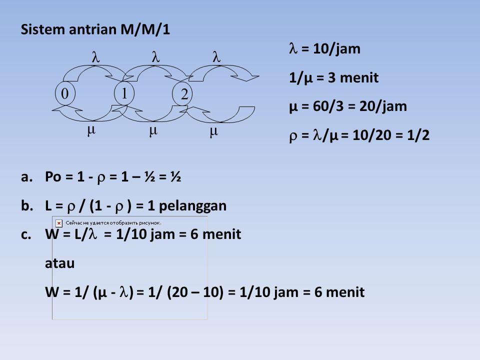 Sistem antrian M/M/1  = 10/jam. 1/µ = 3 menit. µ = 60/3 = 20/jam.  = /µ = 10/20 = 1/2. λ. λ.