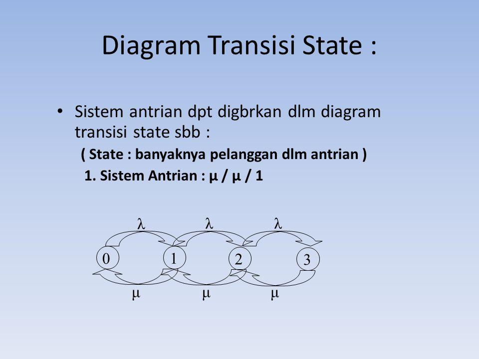 Diagram Transisi State :