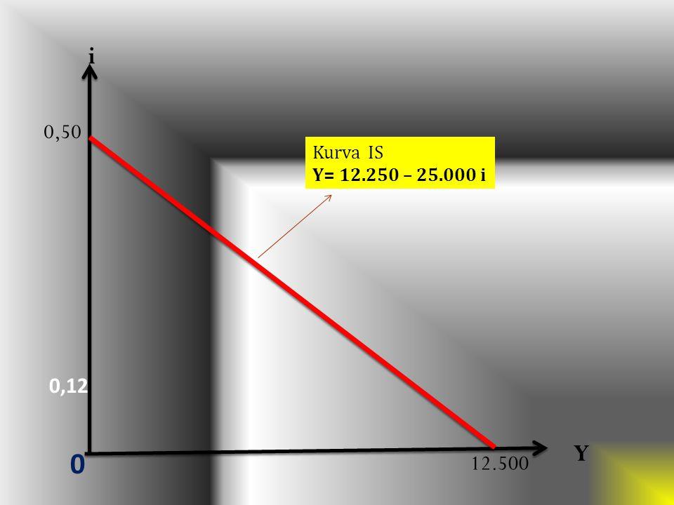 i 0,50 Kurva IS Y= 12.250 – 25.000 i 0,12 Y 12.500