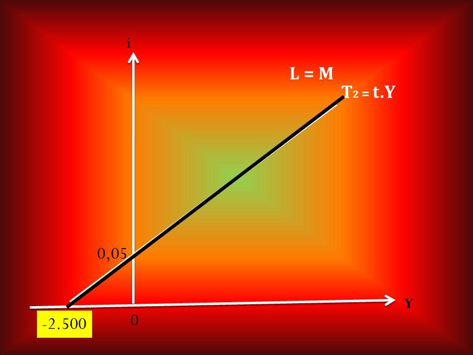 i L = M T2 = t.Y 0,05 Y -2.500