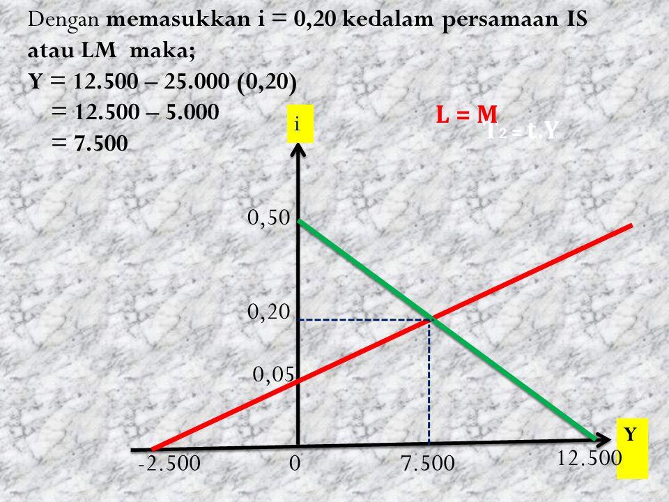 Dengan memasukkan i = 0,20 kedalam persamaan IS atau LM maka;