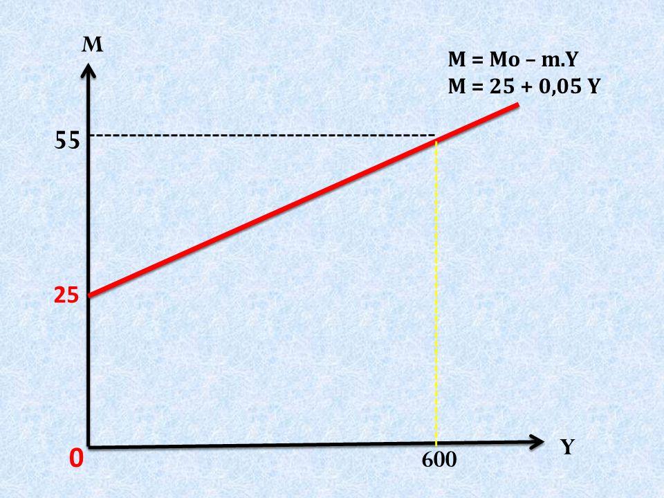 M M = Mo – m.Y M = 25 + 0,05 Y 55 25 Y 600